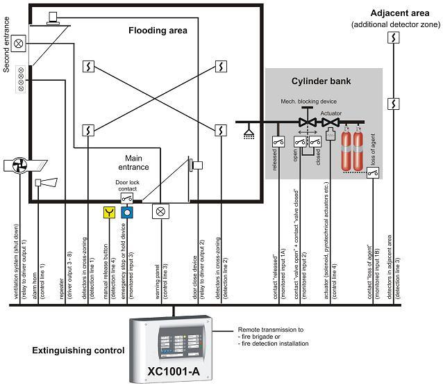 Tủ xả khí chữa cháy XC10.