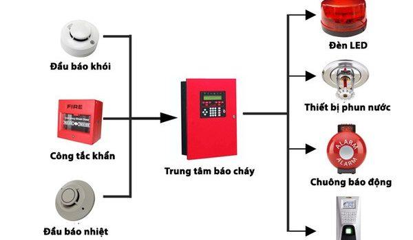 he-thong-bao-chay-chung-cu